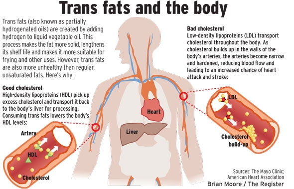 What Are Trans Fat 31